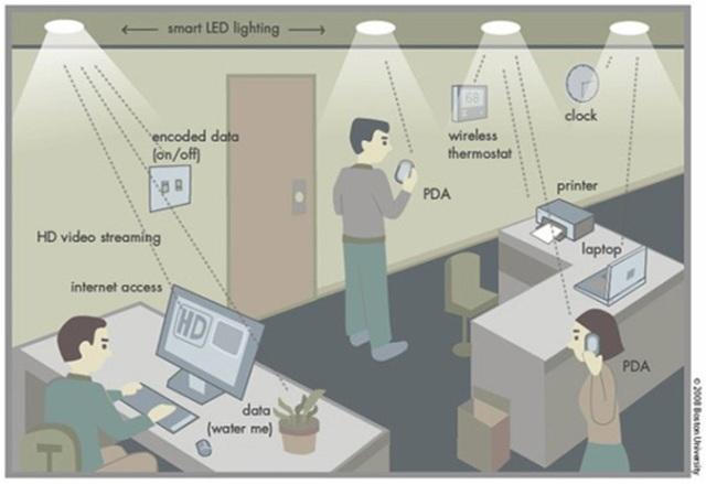 Asi es como funcionaria el Li-Fi.